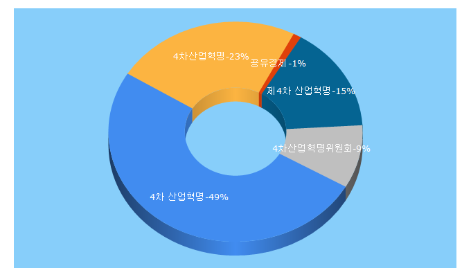Top 5 Keywords send traffic to 4th-ir.go.kr