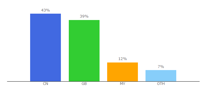 Top 10 Visitors Percentage By Countries for 66e.cc