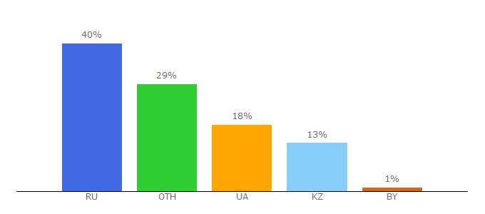 Top 10 Visitors Percentage By Countries for 8pulse.com