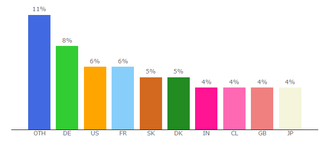 Top 10 Visitors Percentage By Countries for 9gag.com