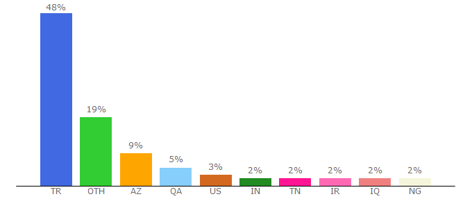 Top 10 Visitors Percentage By Countries for aa.com.tr