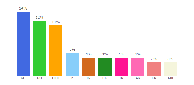 Top 10 Visitors Percentage By Countries for adbtc.top