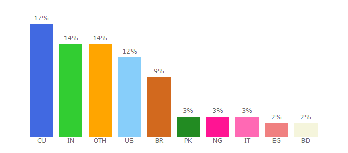 Top 10 Visitors Percentage By Countries for addtoany.com
