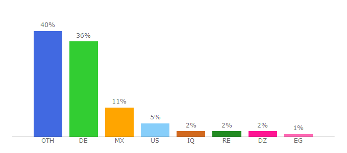 Top 10 Visitors Percentage By Countries for aklamio.com