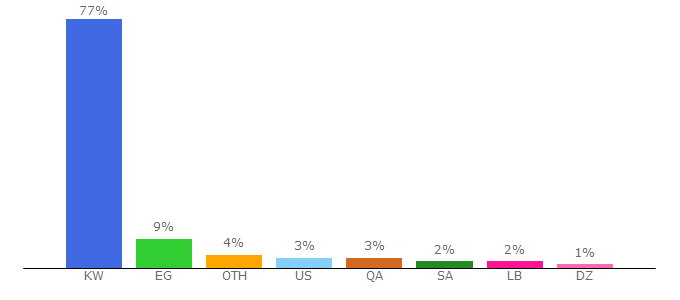 Top 10 Visitors Percentage By Countries for alanba.com.kw