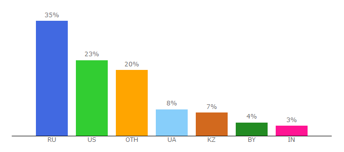Top 10 Visitors Percentage By Countries for alawar.ru