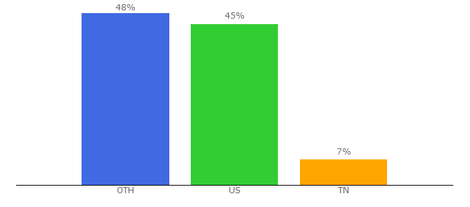 Top 10 Visitors Percentage By Countries for allfacebook.de