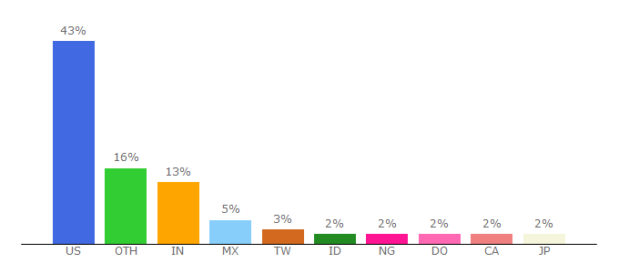 Top 10 Visitors Percentage By Countries for anchor.fm