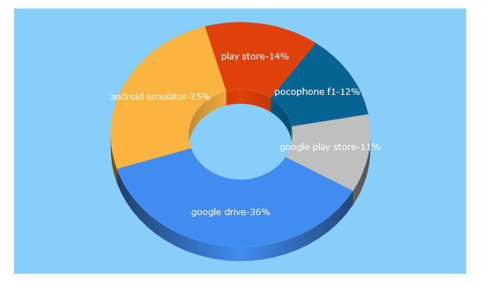 Top 5 Keywords send traffic to androidauthority.com