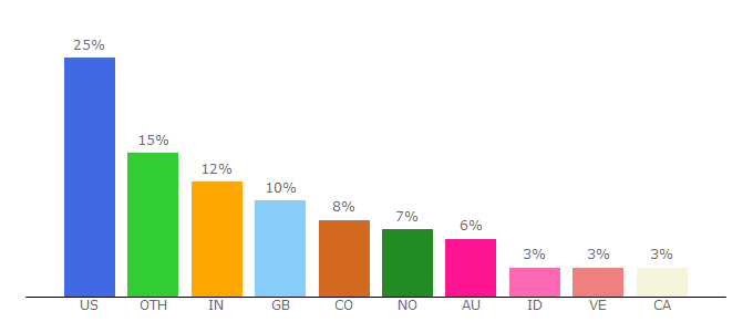 Top 10 Visitors Percentage By Countries for animenewsnetwork.com