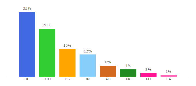 Top 10 Visitors Percentage By Countries for animepisode.com