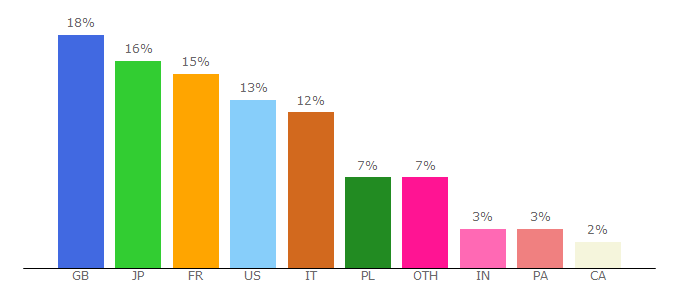Top 10 Visitors Percentage By Countries for animeseries.io