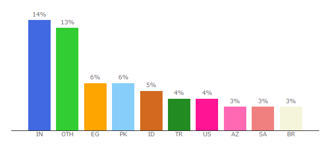 Top 10 Visitors Percentage By Countries for apkpure.com