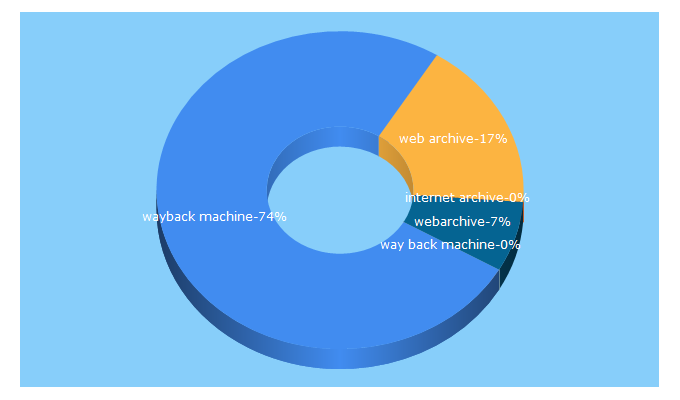 Top 5 Keywords send traffic to archive.org