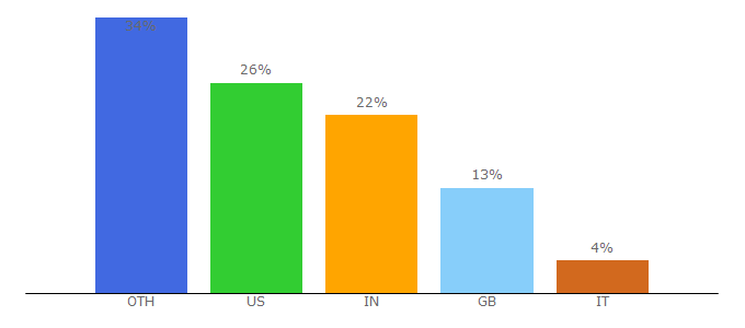 Top 10 Visitors Percentage By Countries for artcyclopedia.com