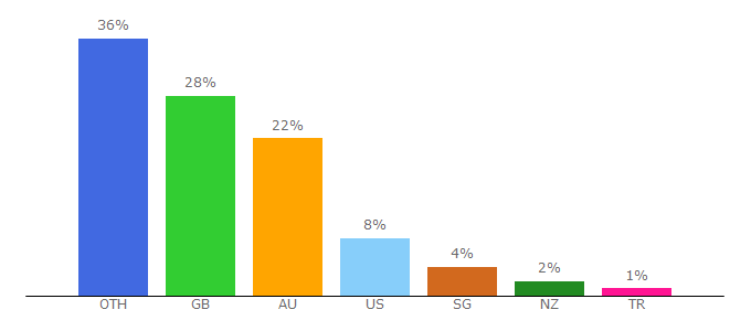 Top 10 Visitors Percentage By Countries for arup.com
