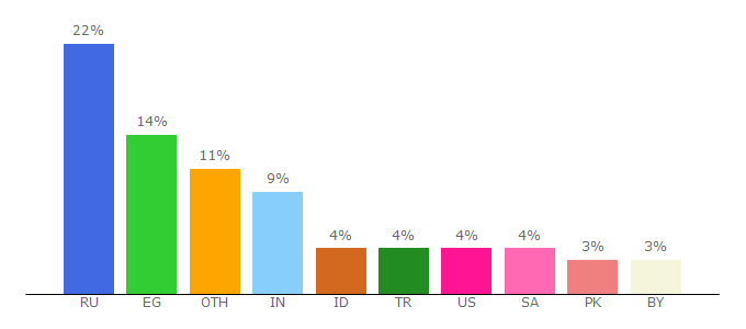 Top 10 Visitors Percentage By Countries for ask.fm