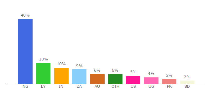 Top 10 Visitors Percentage By Countries for asurahosting.com
