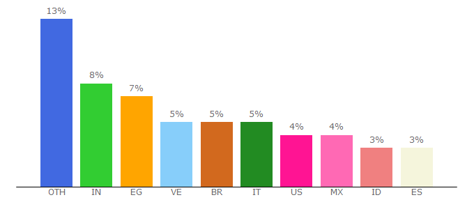 Top 10 Visitors Percentage By Countries for atharori.net