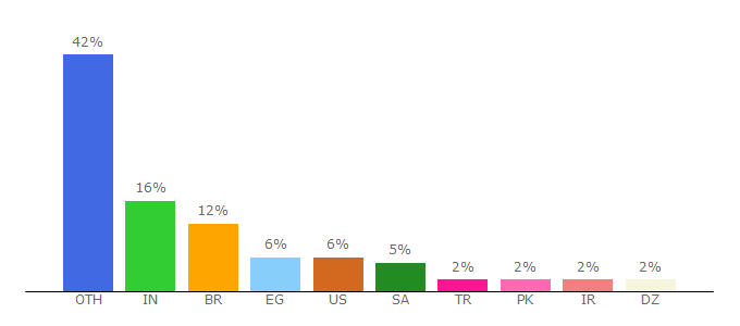 Top 10 Visitors Percentage By Countries for atlaq.com