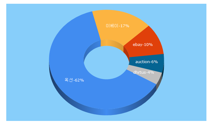 Top 5 Keywords send traffic to auction.co.kr