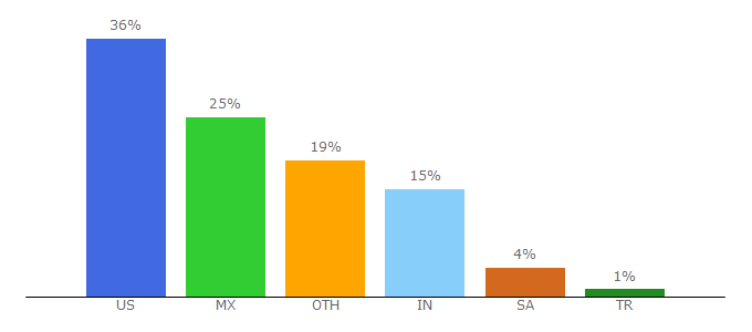 Top 10 Visitors Percentage By Countries for audiense.com