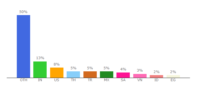 Top 10 Visitors Percentage By Countries for autoyas.com