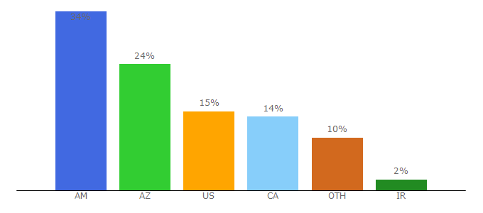 Top 10 Visitors Percentage By Countries for azatutyun.am