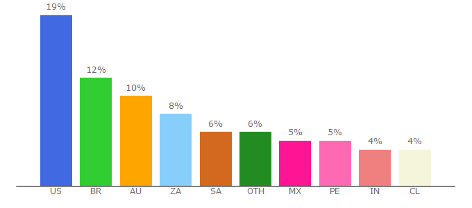 Top 10 Visitors Percentage By Countries for bbcollab.com