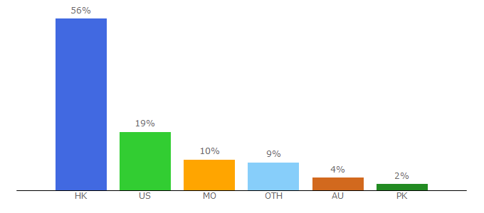 Top 10 Visitors Percentage By Countries for bellelily.com