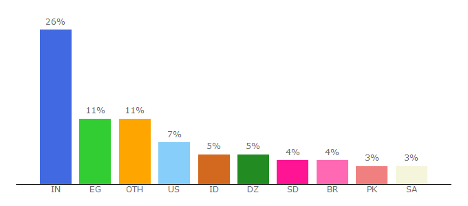 Top 10 Visitors Percentage By Countries for blogger.com