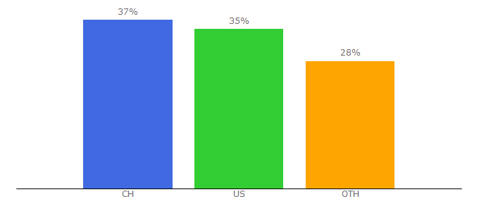 Top 10 Visitors Percentage By Countries for bmc-switzerland.com