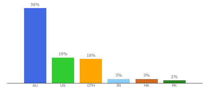Top 10 Visitors Percentage By Countries for bodyandsoul.com.au