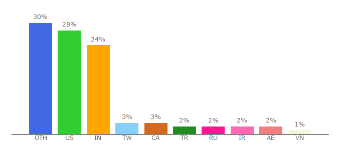 Top 10 Visitors Percentage By Countries for broadcom.com