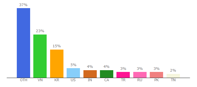 Top 10 Visitors Percentage By Countries for bscex.org