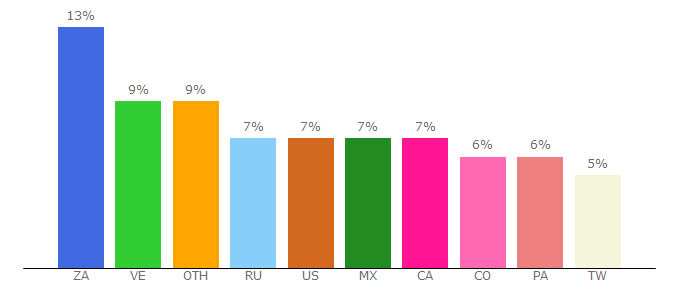 Top 10 Visitors Percentage By Countries for btcnewz.com