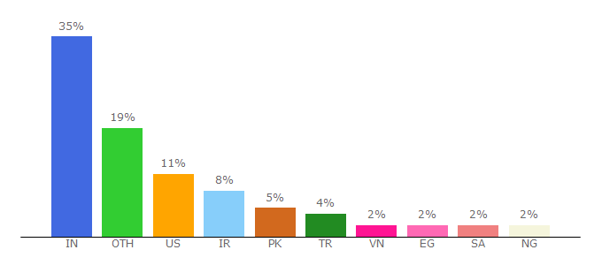 Top 10 Visitors Percentage By Countries for c-sharpcorner.com