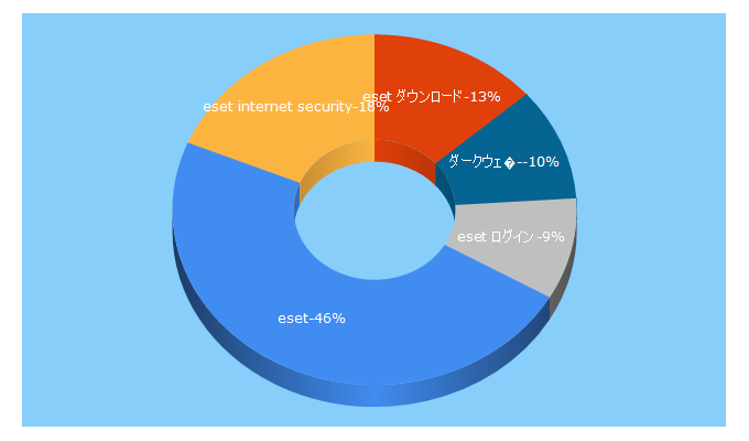 Top 5 Keywords send traffic to canon-its.jp