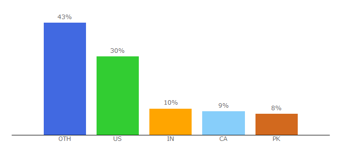 Top 10 Visitors Percentage By Countries for cellunlocker.net