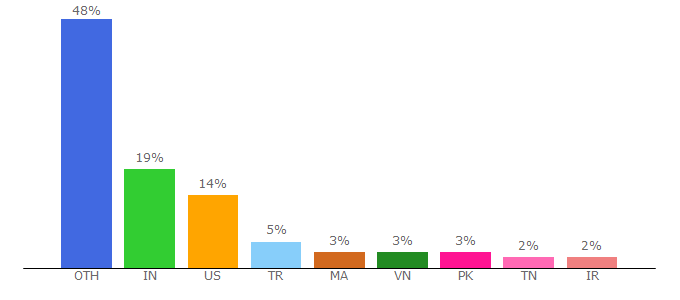Top 10 Visitors Percentage By Countries for censys.io