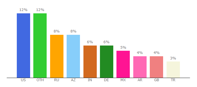 Top 10 Visitors Percentage By Countries for chloeting.com