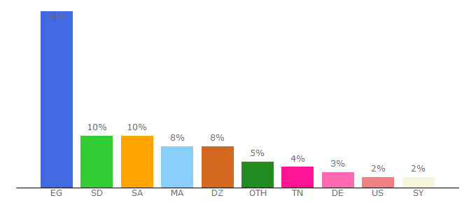 Top 10 Visitors Percentage By Countries for cima4u.io