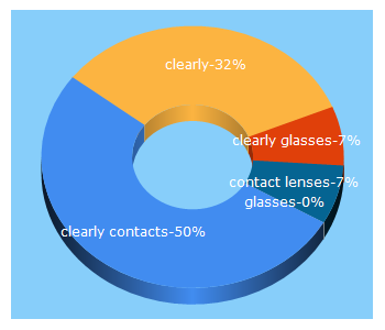 Top 5 Keywords send traffic to clearly.ca