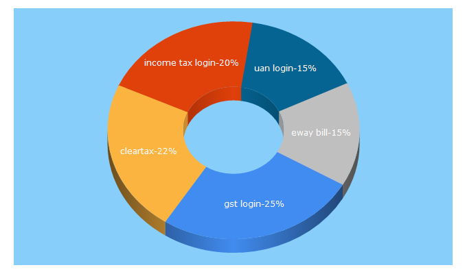 Top 5 Keywords send traffic to cleartax.in