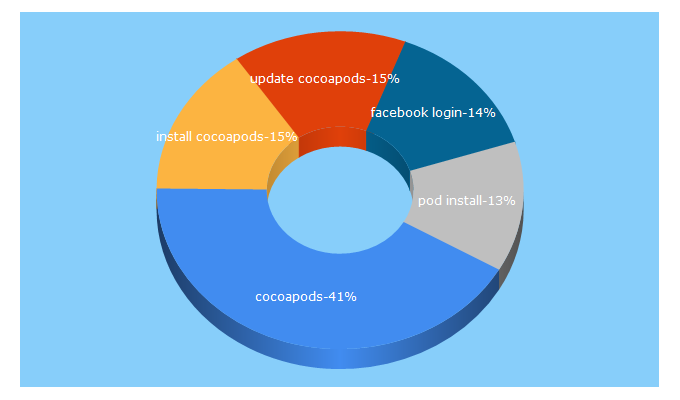 Top 5 Keywords send traffic to cocoapods.org