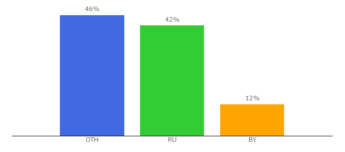 Top 10 Visitors Percentage By Countries for cocoin.su