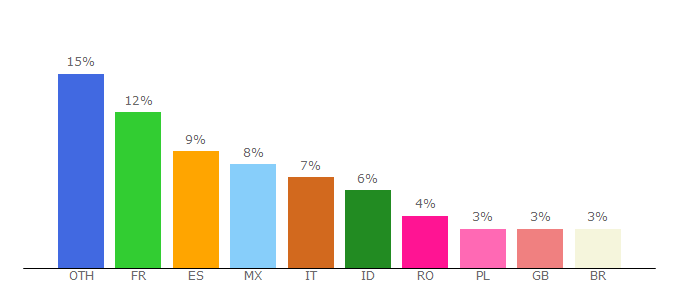 Top 10 Visitors Percentage By Countries for codedexchange.com