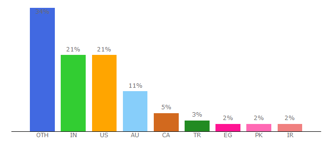 Top 10 Visitors Percentage By Countries for codetwo.com
