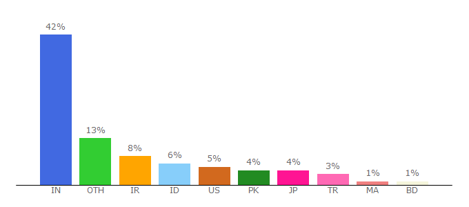 Top 10 Visitors Percentage By Countries for compressjpeg.com