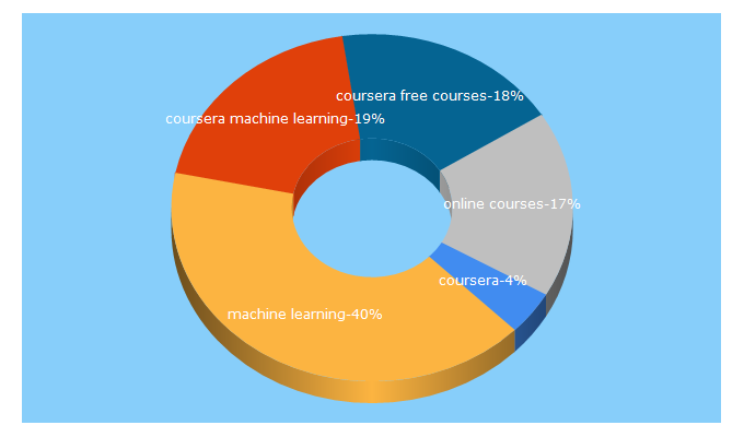 Top 5 Keywords send traffic to coursera.org